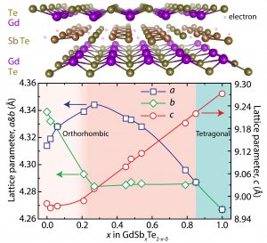 """Schoop Lab found a material system that exhibits several """"quantum material"""" properties at once!"""