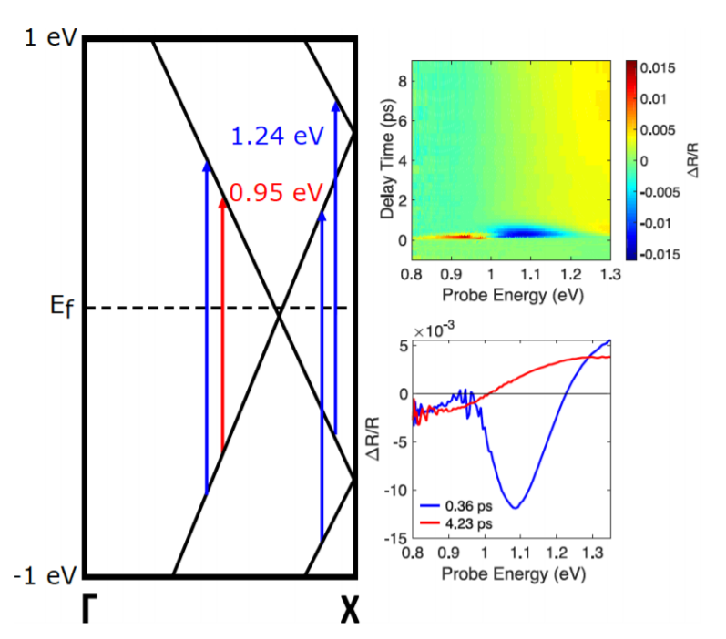 Just Accepted: Robert's paper published in The Journal of Physical Chemistry Letters!